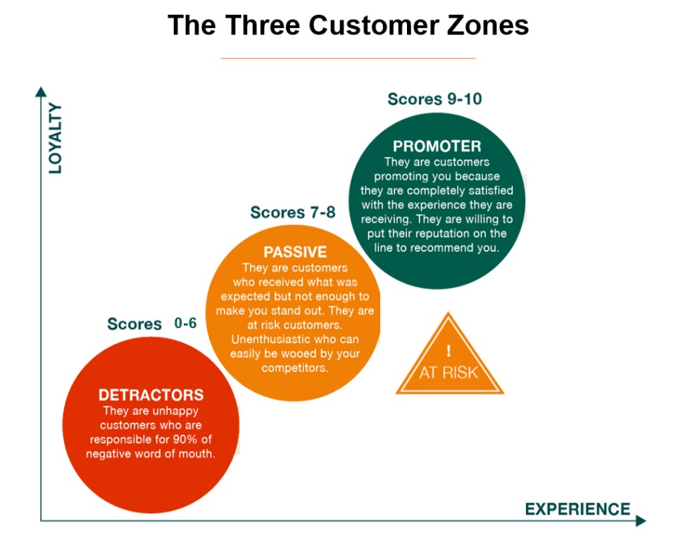 The Voice of the Customer Survey, the three customer zones.